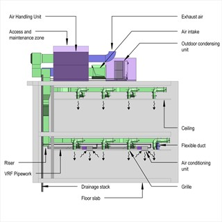 LOD 4 Elevation representation of Room air conditioning systems.